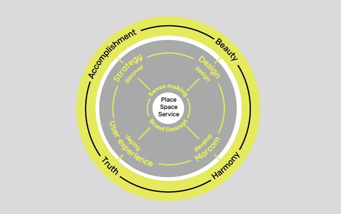 Strategy model: beauty accomplishment harmony truth DAY Creative