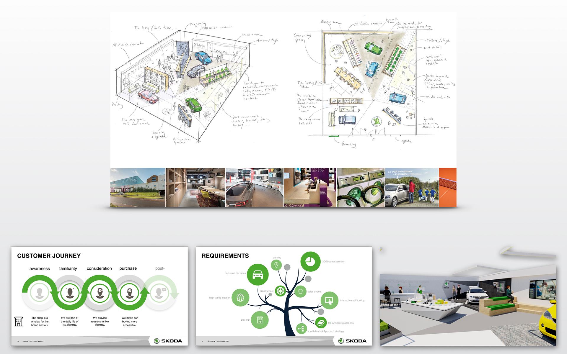 Skoda map strategy DAY Creative Spatial & Interior Design / Brand Design
